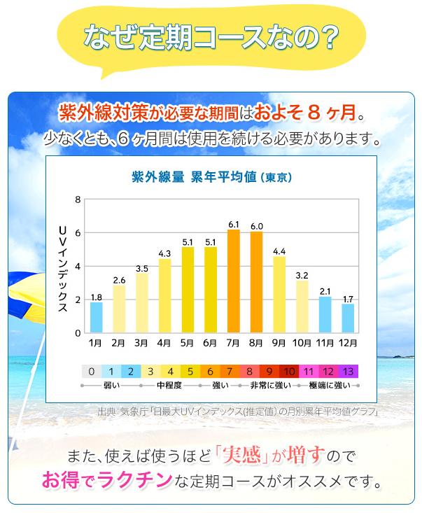 紫外線対策は最低でも1年の内8カ月間はする必要があります。